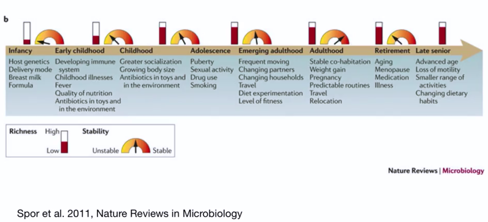 Microbiome evolution